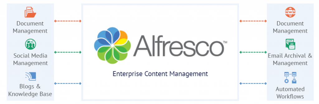 https://www.veone.net/wp-content/uploads/2018/05/alfresco-document-management-system-1024x334.png